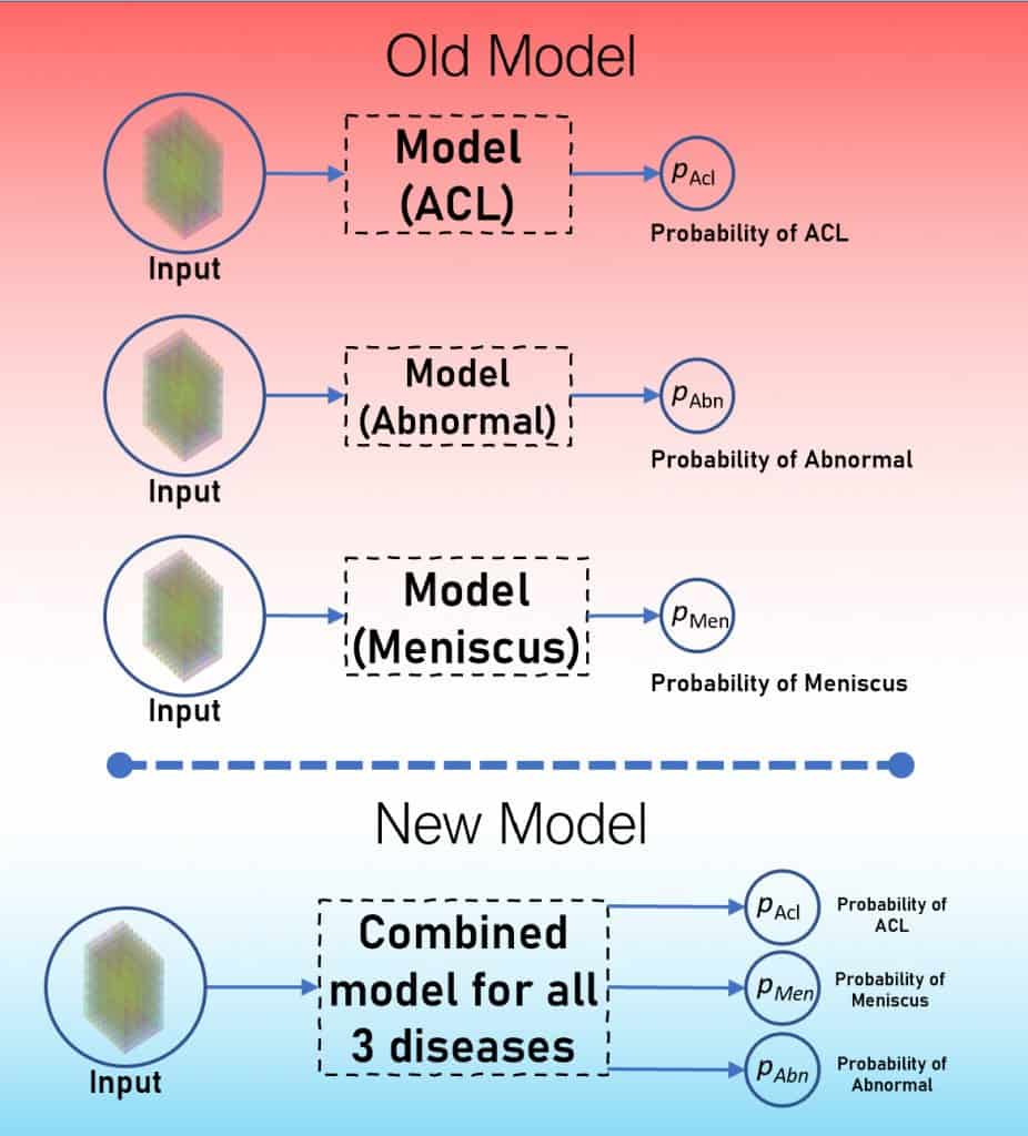 MRNet- The MultiTask Approach. We will learn to combine all the three models into one and train a single model.