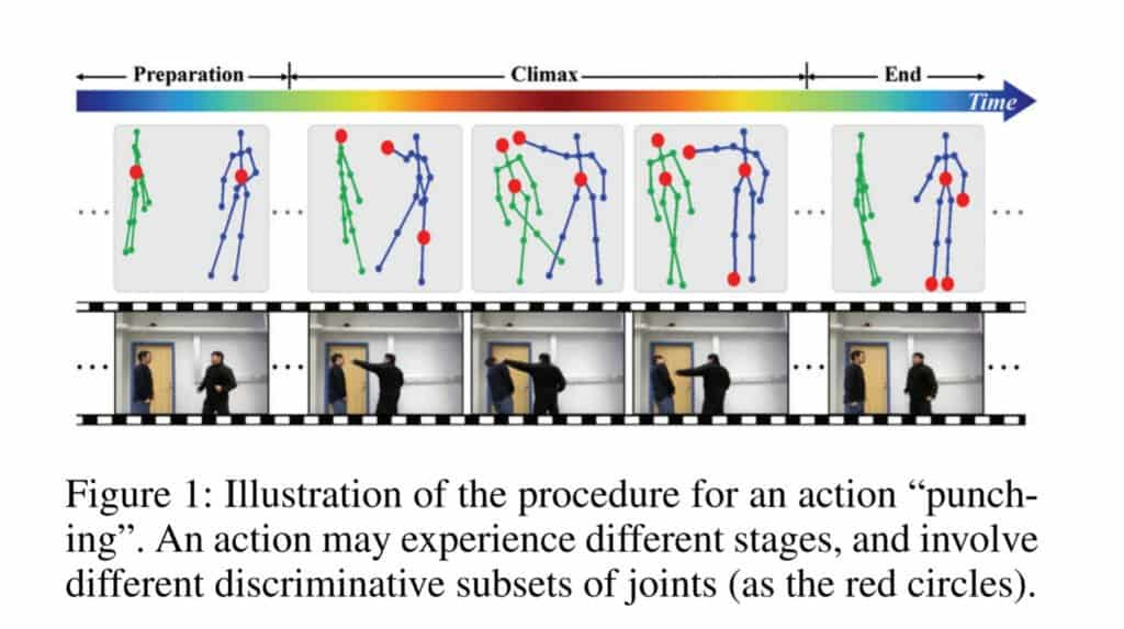 """Recognising the """"Punching"""" activity by analysing the body keypoints in a consecutive set of frames."""