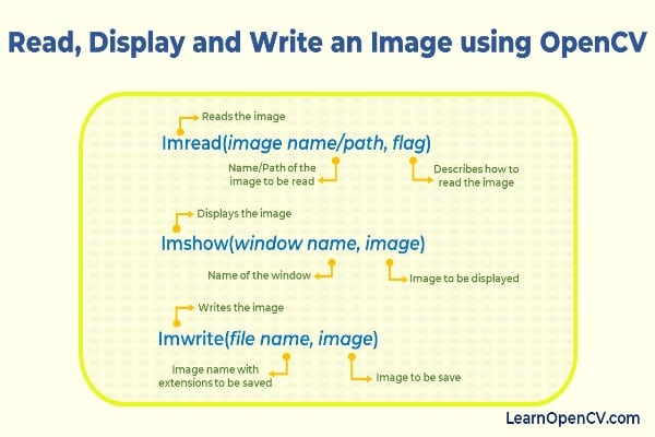 Read, Display and Write an Image using OpenCV