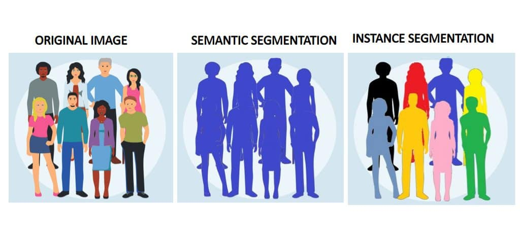 Difference between Semantic Segmentation and Instance Segmentation. The image depicts how Instance Segmentation helps in segmenting an object explicitly.