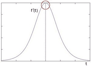 Graph of first derivative of pixel intensity as a function of t