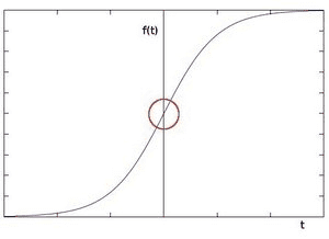Graph of pixel intensity as a function of t
