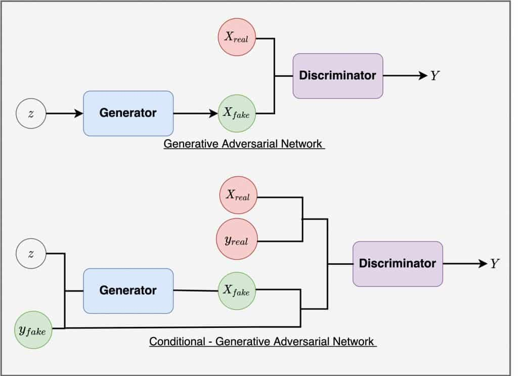 Conditional GAN in PyTorch and TensorFlow