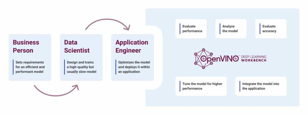 workflow of the Deep Learning workbench