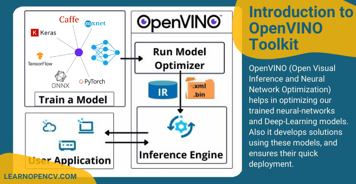 Introduction to Intel OpenVINO Toolkit